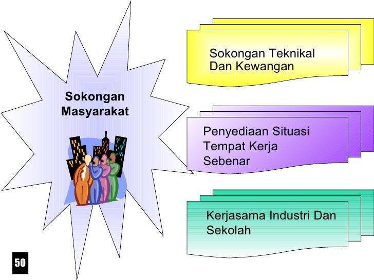 Sokongan Masyarakat Sokongan Teknikal Dan Kewangan Kerjasama Industri Dan Sekolah Penyediaan Situasi Tempat Kerja Sebenar 50