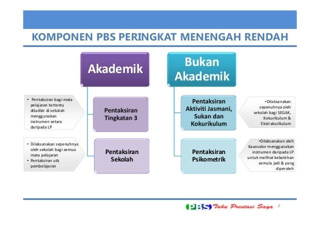Pembentangan penambahbaikan pbs Slide 2