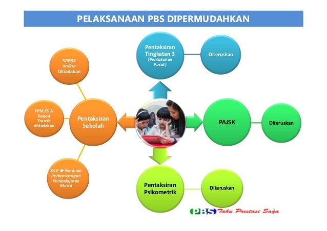 Pembentangan penambahbaikan pbs Slide 3
