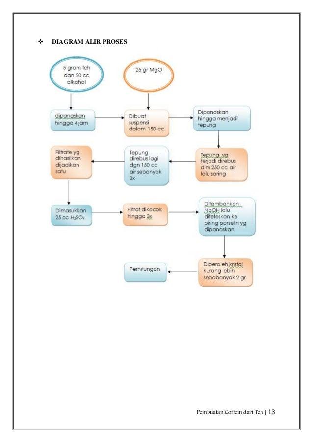 Laporan pembuatan coffeine dari teh pembuatan coffein dari teh 13 diagram alir proses ccuart Choice Image