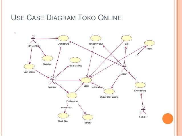 Pembuatan uml pada toko belanja online 3 use case diagram toko online lihat barang ccuart Images