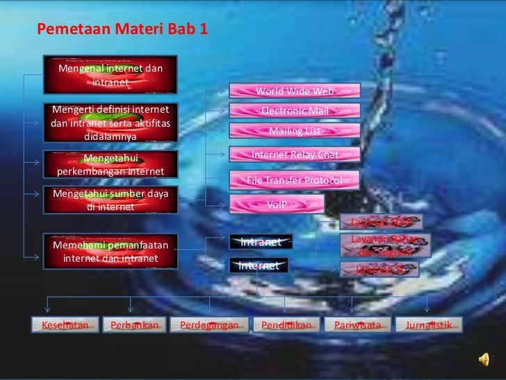 Pemetaan Materi Bab 1   Mengenal internet dan        intranet                                                 World Wide W...