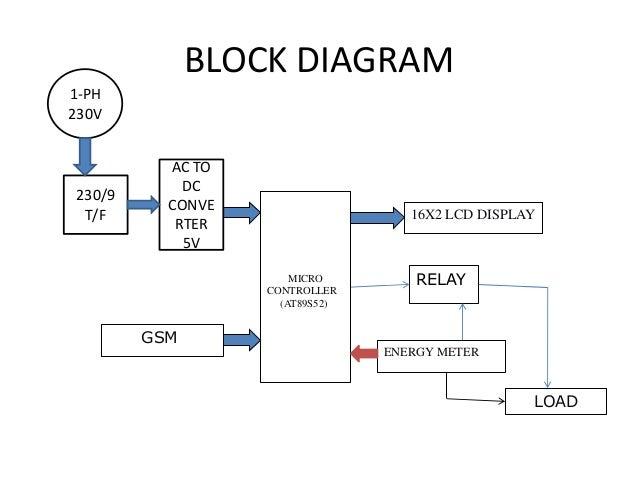 prepaid energy meter using gsm rh pt slideshare net gsm block diagram description gsm block diagram pdf