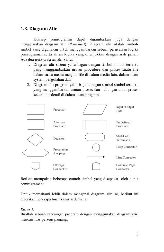 Pemrograman komputer memodifikasi karena perubahan spesifikasi 3 3 13 diagram alir ccuart Image collections
