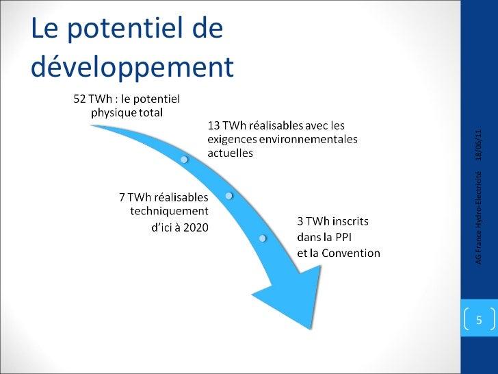 Le potentiel de développement 18/06/11 AG France Hydro-Electricité