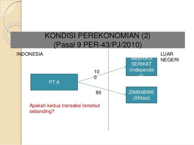 pajak forex indonesia serikat