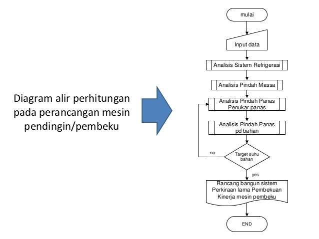 Diagram alir rancang bangun gallery how to guide and kotaksurat diagram ccuart Gallery