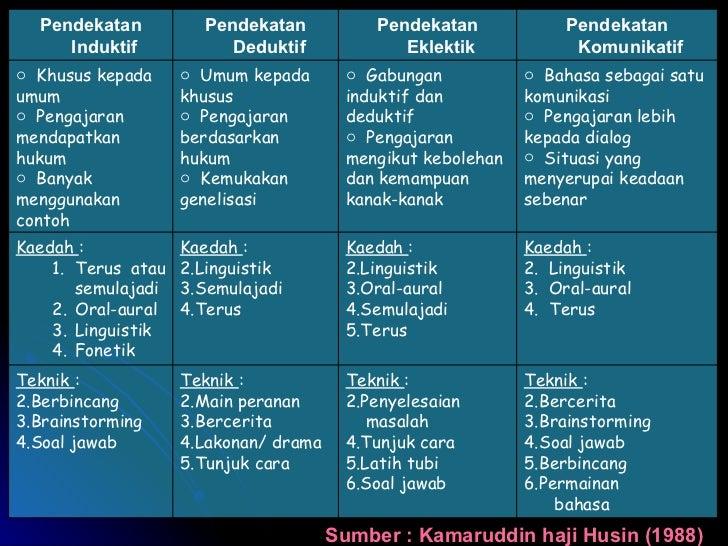 Sumber : Kamaruddin haji Husin (1988) <ul><li>Teknik  : </li></ul><ul><li>Bercerita </li></ul><ul><li>Brainstorming </li><...