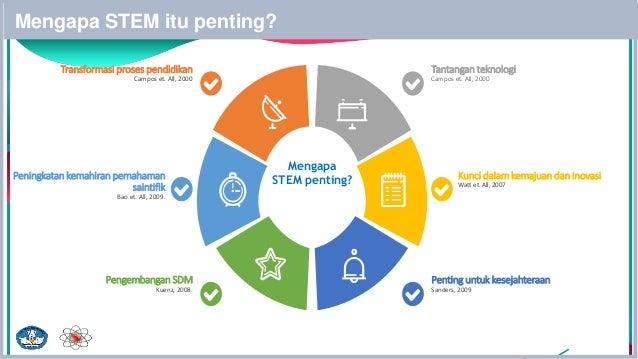 Mengapa STEM itu penting? Kunci dalam kemajuan dan inovasi Watt et. All, 2007 Peningkatan kemahiran pemahaman saintifik Ba...