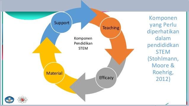 Komponen yang Perlu diperhatikan dalam pendididkan STEM (Stohlmann, Moore & Roehrig, 2012) Support Teaching Efficacy Mater...