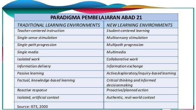 PARADIGMA PEMBELAJARAN ABAD 21 TRADITIONAL LEARNING ENVIRONMENTS NEW LEARNING ENVIRONMENTS Teacher-centered instruction St...