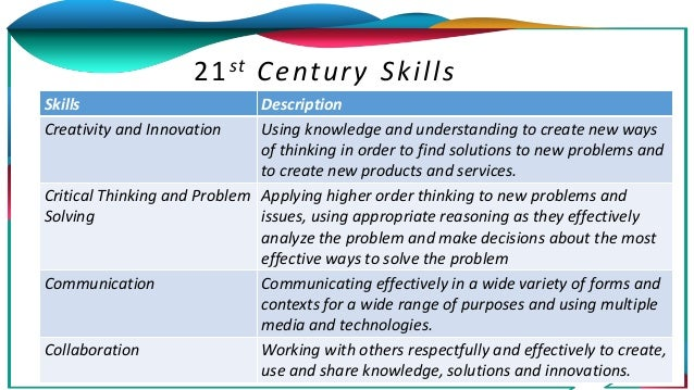 Skills Description Creativity and Innovation Using knowledge and understanding to create new ways of thinking in order to ...