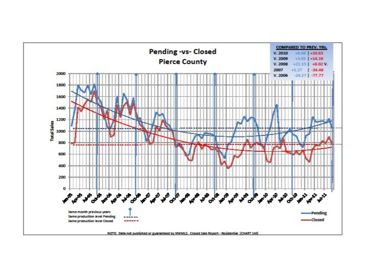 Pending vs Closed Sales in Pierce County