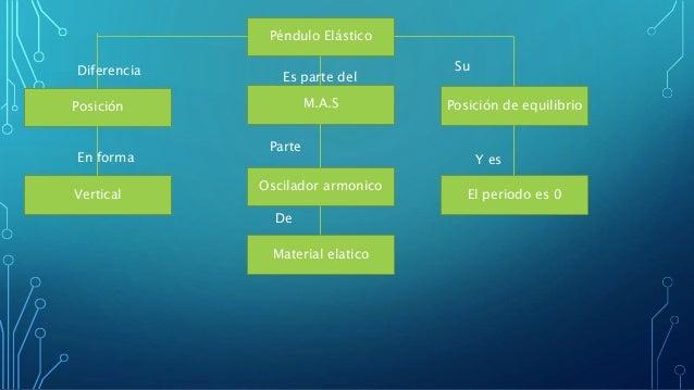 Pendulo elastico Slide 2