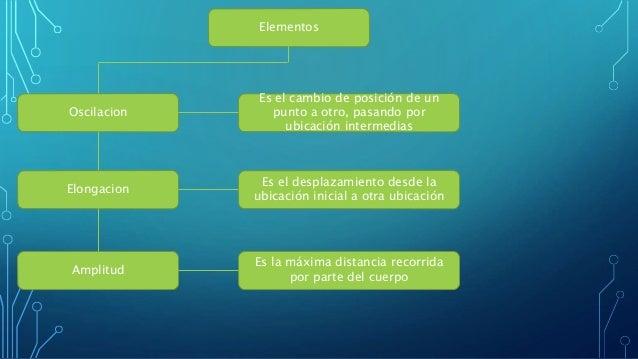 Pendulo elastico Slide 3