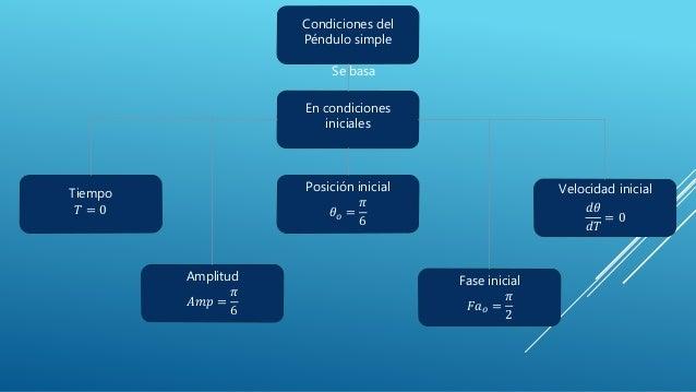 Condiciones del Péndulo simple Tiempo 𝑇 = 0 Fase inicial 𝐹𝑎 𝑜 = 𝜋 2 Amplitud 𝐴𝑚𝑝 = 𝜋 6 En condiciones iniciales Posición i...