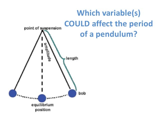 a lab experiment on what properties of the pendulum affect the period of the pendulum Universal gravity mini lab: adjust different properties of the  the only factor you should change in this experiment is the  affect the period of a pendulum.