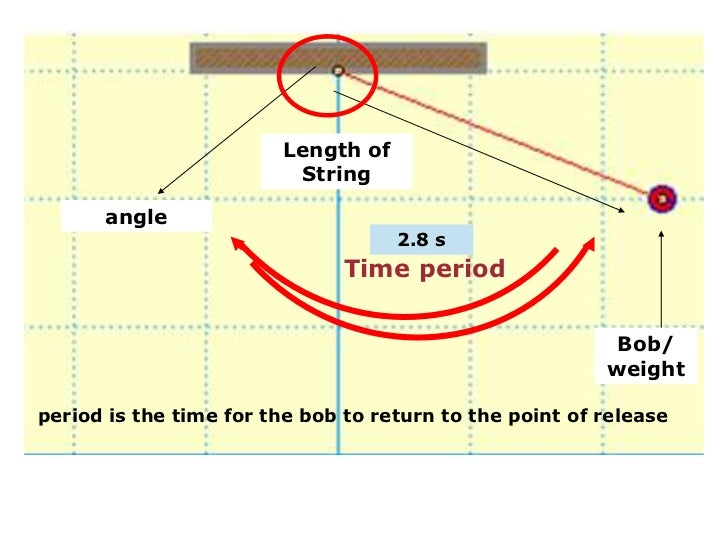 pendulum lab Lab 1: the simple pendulum introduction a simple pendulum consists of a mass m hanging at the end of a string of length l the period of a pendulum or any oscillatory motion is the time required for one complete cycle, that is, the time to go back and forth once.