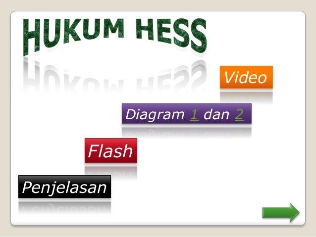 Penentuan entalpi reaksi tanpa video berdasarkan diagram siklusdiagram tingkat energi ccuart Choice Image