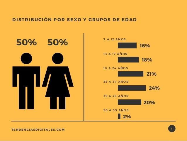 8TENDENCIASDIGITALES.COM DISTRIBUCIÓN PORSEXO Y GRUPOS DE EDAD 50% 50% 7 A 12 AÑOS 16% 18% 21% 45% 38% 13 A 17AÑOS 18 A...