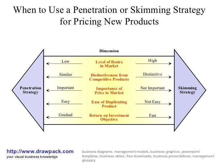 skimming and penetration pricing Pricing strategies – an overview   skimming pricing  2  perhaps the reverse of skimming, penetration pricing calls for the setting of a lower than.