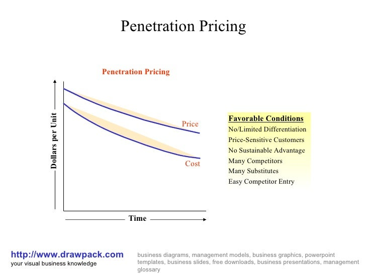 Penetration pricing business diagram
