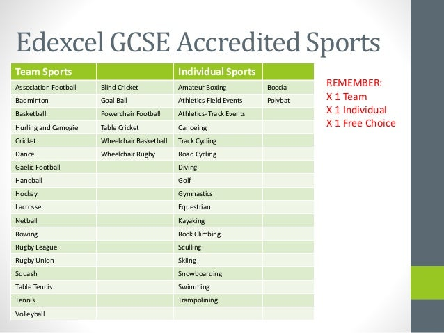 gcse pe coursework hockey Gcse physical education  more about sport then this is the course for you gcse pe will give you an insight into anatomy and physiology,  no ice or roller hockey.