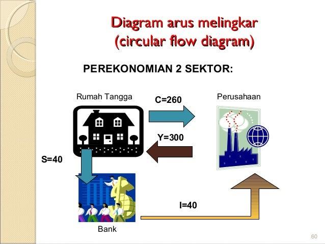 Gambar arus melingkar circular flow perekonomian dua sektor gambar pengantar ekonomi makro aps 59 60 diagram arus gambar dua ccuart Gallery