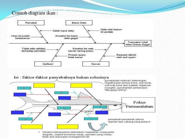 Pengayaan materi menmut contoh diagram ikan 74 ccuart Images