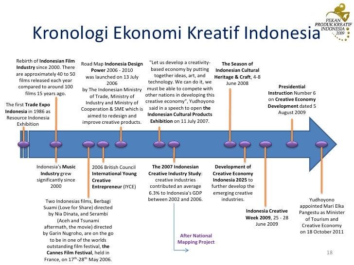 Pengembangan ekonomi kreatif indonesia