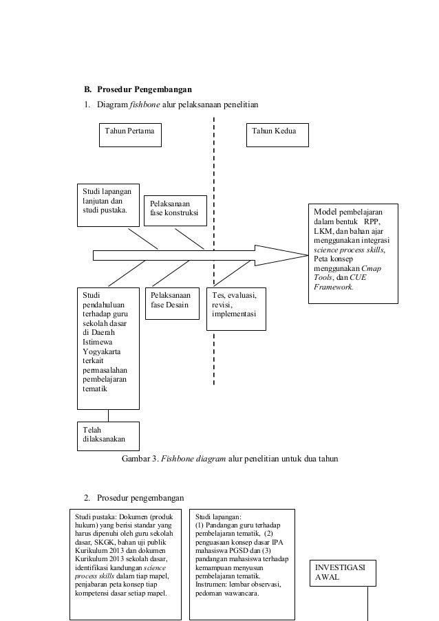 Pengembangan model pembelajaran integratif science proses skills cm 21 b prosedur pengembangan 1 diagram fishbone alur pelaksanaan penelitian ccuart Images