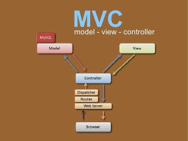 model view controller essay Note: this content was developed in june 2003 it pre-dates aspnet mvc, and describes how to implement the model-view-controller pattern on top of aspnet web forms.
