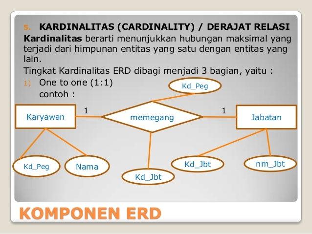 Pengenalan Er Diagram
