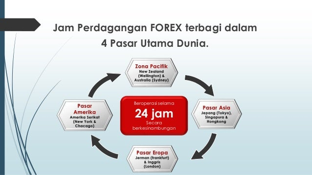 Jam perdagangan forex est