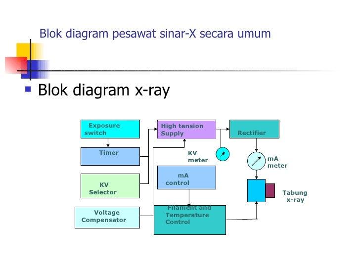 Pengenalan    Pesawat       Sinar       X    Diagnostik