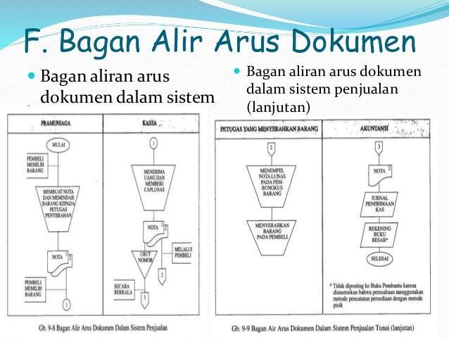 F. Bagan Alir Arus Dokumen   Bagan aliran arus  dokumen dalam sistem  penjualan   Bagan aliran arus dokumen  dalam siste...