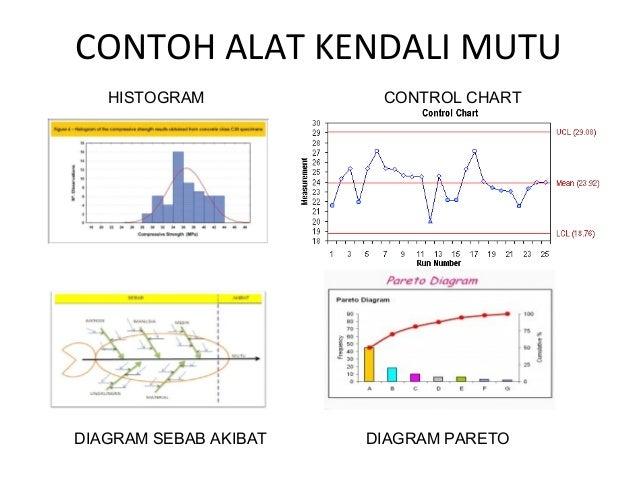 Diklat pisk palembang pengendalian mutu beton control chart 19 contoh alat kendali mutu histogram control chart diagram sebab akibat ccuart Gallery
