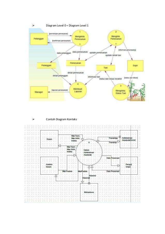 Pengertian data flow diagram diagram level 0 diagram level 1 contoh diagram konteks ccuart Image collections