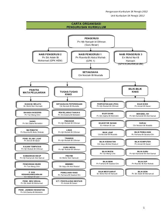 Pengurusan Kurikulum SK Penajis 2012 Unit Kurikulum SK Penajis 2012  CARTA ORGANISASI PENGURUSAN KURIKULUM  PENGERUSI PENG...