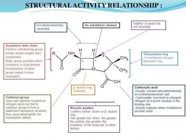 Vignan Pharmacy College,Vadlamudi,Guntur.(A.P) 17 STRUCTURALACTIVITY RELATIONSHIP : 1 2 3 4 56 7