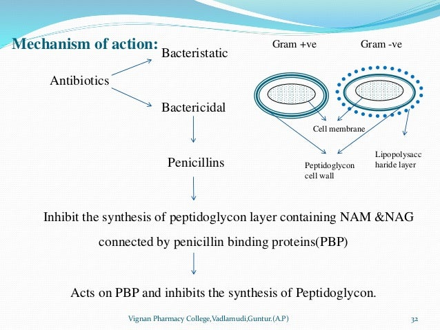 Bacteristatic Antibiotics Bactericidal Penicillins Inhibit the synthesis of peptidoglycon layer containing NAM &NAG connec...