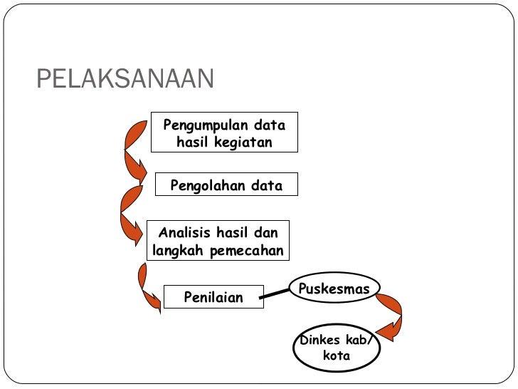 PELAKSANAAN Pengumpulan data hasil kegiatan Pengolahan data Analisis hasil dan langkah pemecahan Penilaian Puskesmas Dinke...
