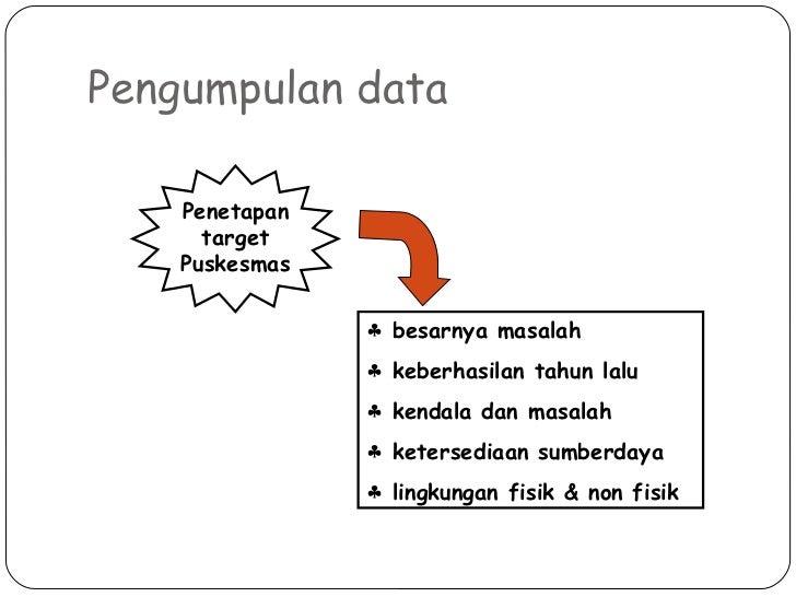 Pengumpulan data Penetapan target Puskesmas <ul><li>besarnya masalah </li></ul><ul><li>keberhasilan tahun lalu </li></ul><...