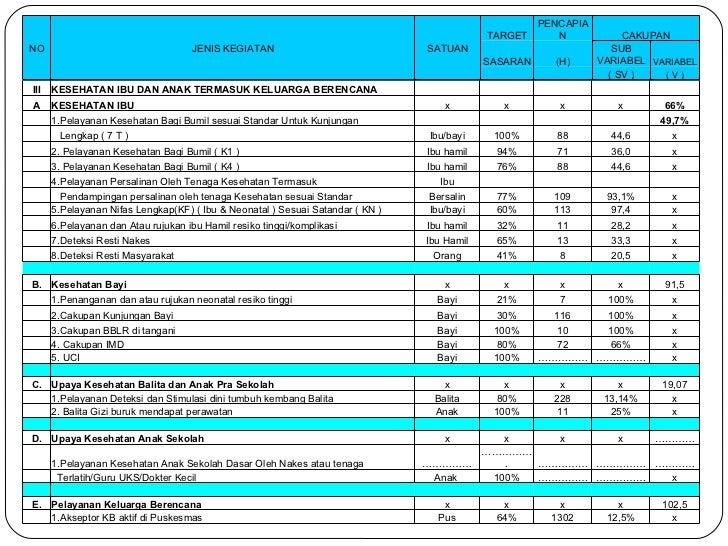 III KESEHATAN IBU DAN ANAK TERMASUK KELUARGA BERENCANA      A KESEHATAN IBU  x x x x 66%  1.Pelayanan Kesehatan Bagi...