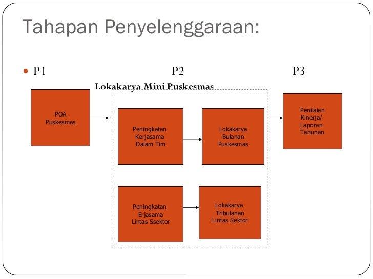 Penilaian kinerja puskesmas Slide 3