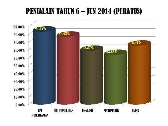 PENIALAIN TAHUN 6 – JUN 2014 (PERATUS)