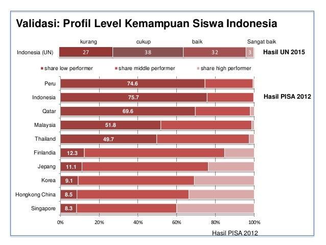 Capaian Kesehatan Indonesia