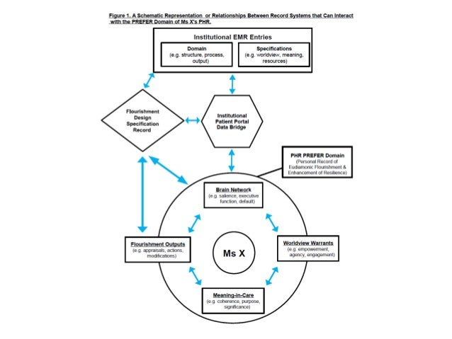 Eudaimonic Flourishment through Healthcare System Participation in Annotating Electronic Health Records