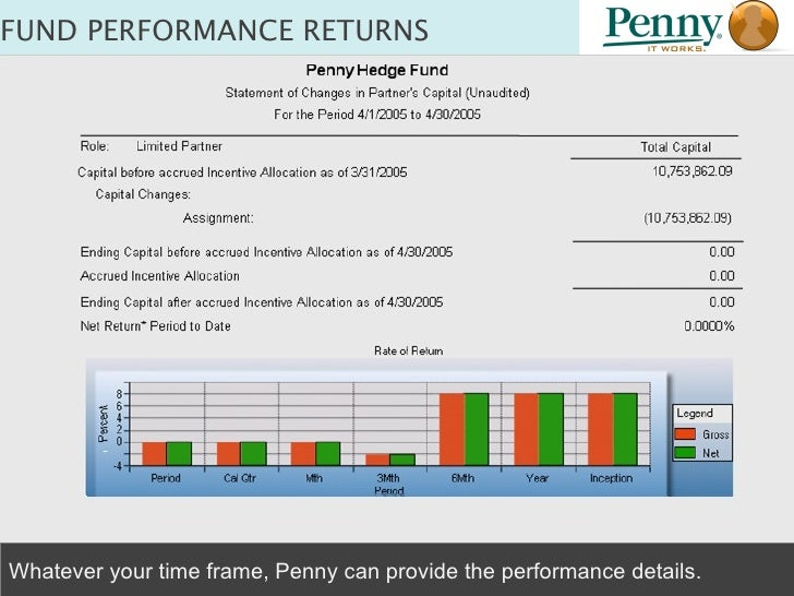 FUND PERFORMANCE RETURNS Whatever your time frame, Penny can provide the performance details.