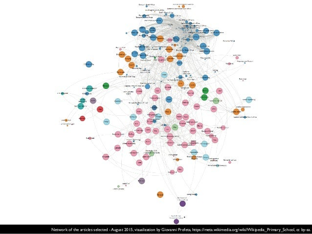 articles under examination August 2015 March 2016 incoming links per article (average) outgoing links per article (average...